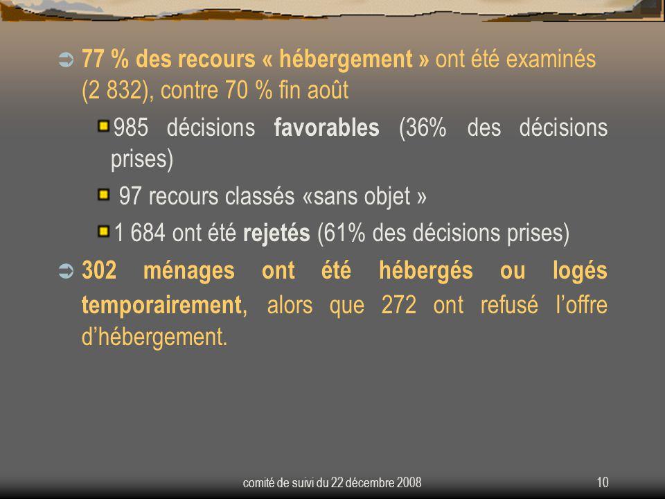 comité de suivi du 22 décembre 200810  77 % des recours « hébergement » ont été examinés (2 832), contre 70 % fin août 985 décisions favorables (36% des décisions prises) 97 recours classés «sans objet » 1 684 ont été rejetés (61% des décisions prises)  302 ménages ont été hébergés ou logés temporairement, alors que 272 ont refusé l'offre d'hébergement.