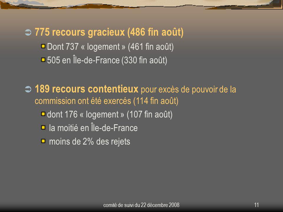 comité de suivi du 22 décembre 200811  775 recours gracieux (486 fin août) Dont 737 « logement » (461 fin août) 505 en Île-de-France (330 fin août)  189 recours contentieux pour excès de pouvoir de la commission ont été exercés (114 fin août) dont 176 « logement » (107 fin août) la moitié en Île-de-France moins de 2% des rejets