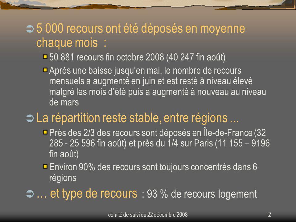 comité de suivi du 22 décembre 20082  5 000 recours ont été déposés en moyenne chaque mois : 50 881 recours fin octobre 2008 (40 247 fin août) Après une baisse jusqu'en mai, le nombre de recours mensuels a augmenté en juin et est resté à niveau élevé malgré les mois d'été puis a augmenté à nouveau au niveau de mars  La répartition reste stable, entre régions … Près des 2/3 des recours sont déposés en Île-de-France (32 285 - 25 596 fin août) et près du 1/4 sur Paris (11 155 – 9196 fin août) Environ 90% des recours sont toujours concentrés dans 6 régions  … et type de recours : 93 % de recours logement