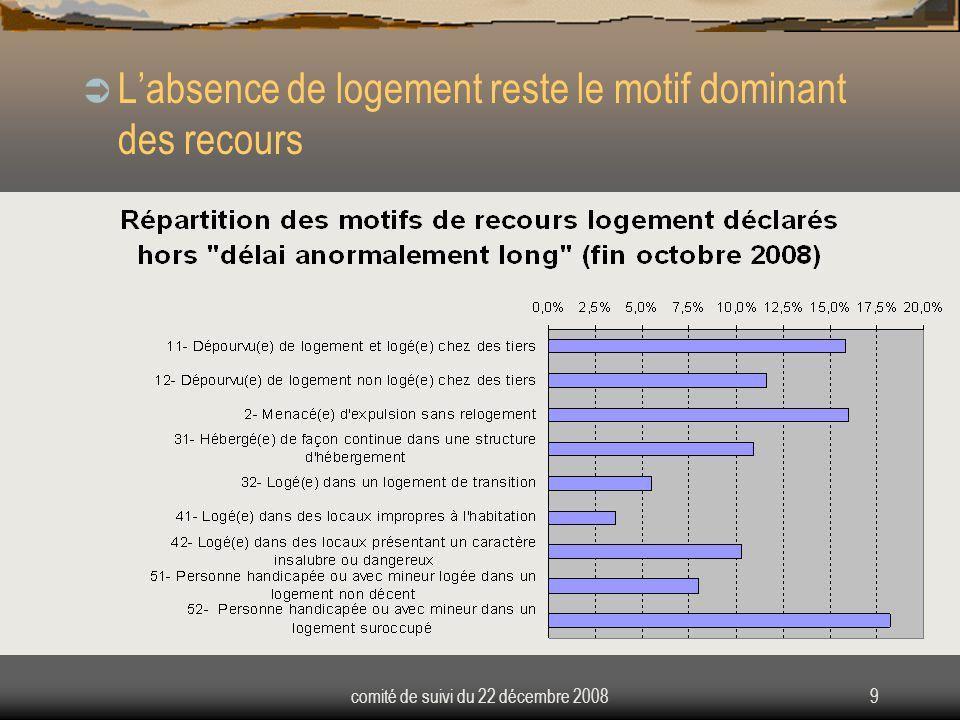 comité de suivi du 22 décembre 20089  L'absence de logement reste le motif dominant des recours