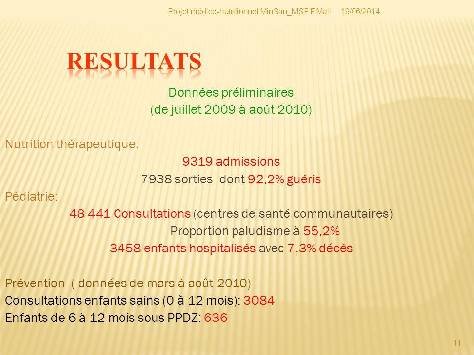 19/06/2014Projet médico-nutritionnel MinSan_MSF F Mali 11 Données préliminaires (de juillet 2009 à août 2010) Nutrition thérapeutique: 9319 admissions