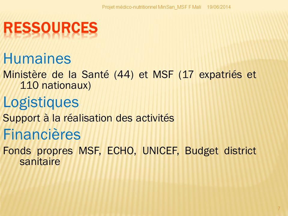 19/06/2014Projet médico-nutritionnel MinSan_MSF F Mali 7 Humaines Ministère de la Santé (44) et MSF (17 expatriés et 110 nationaux) Logistiques Suppor