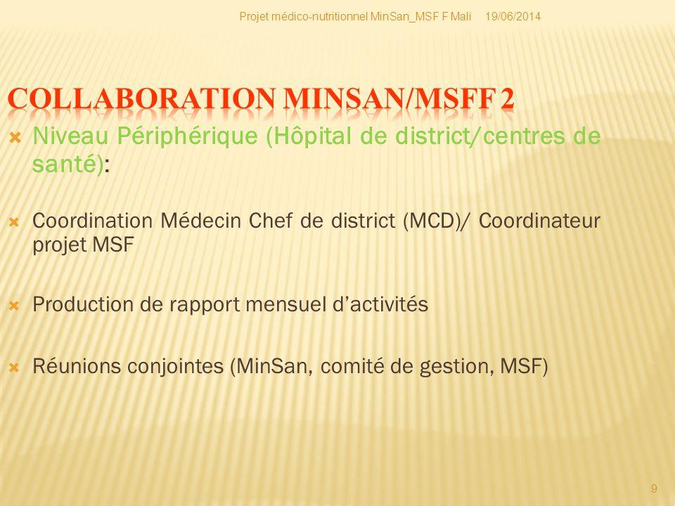 19/06/2014Projet médico-nutritionnel MinSan_MSF F Mali 10 Mi - juillet 2009: début du projet médico-nutritionnel curatif de MSF dans cinq (5) aires de santé de Koutiala.