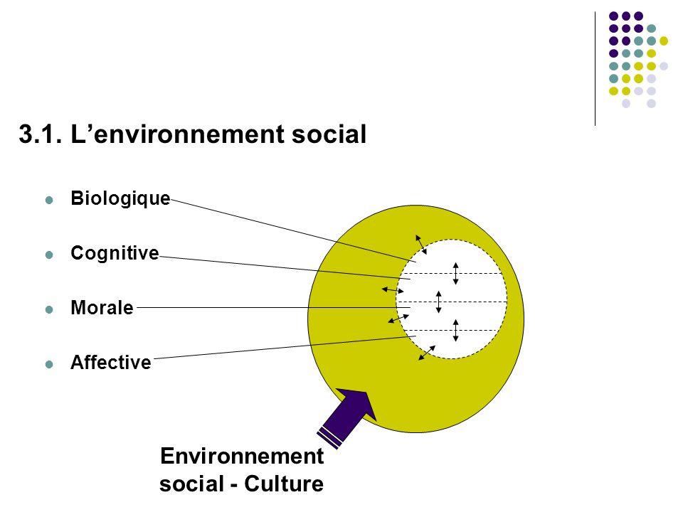 3.1. L'environnement social  Biologique  Cognitive  Morale  Affective Environnement social - Culture