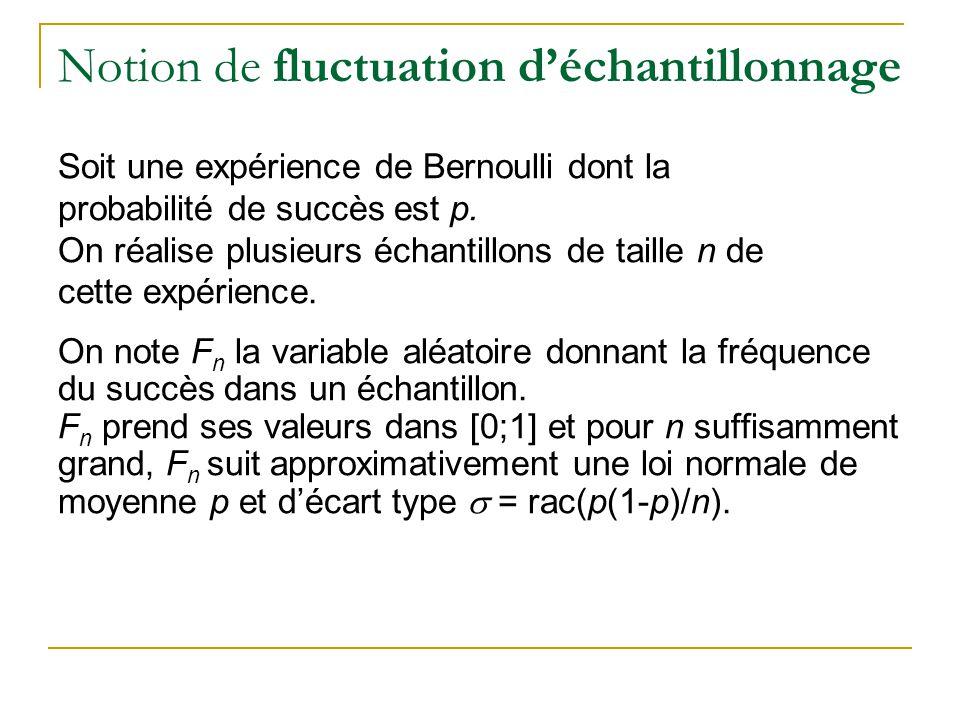 Notion de fluctuation d'échantillonnage Soit une expérience de Bernoulli dont la probabilité de succès est p.