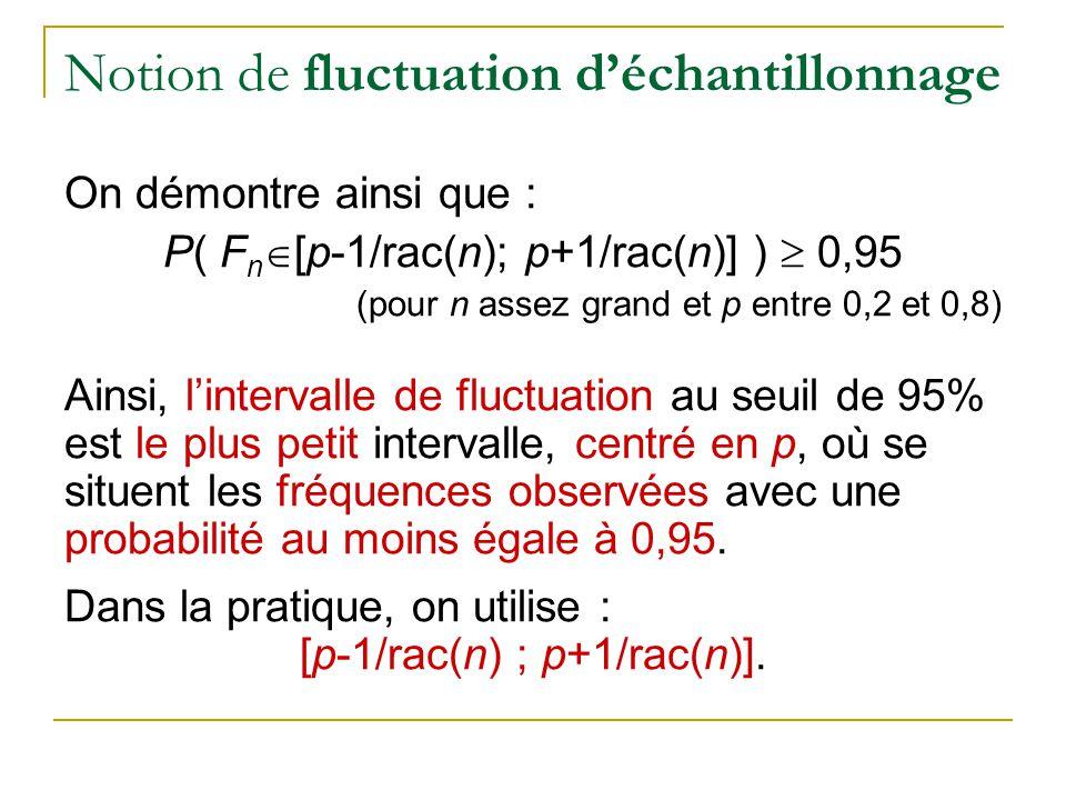 Notion de fluctuation d'échantillonnage On démontre ainsi que : P( F n  [p-1/rac(n); p+1/rac(n)] )  0,95 (pour n assez grand et p entre 0,2 et 0,8) Ainsi, l'intervalle de fluctuation au seuil de 95% est le plus petit intervalle, centré en p, où se situent les fréquences observées avec une probabilité au moins égale à 0,95.