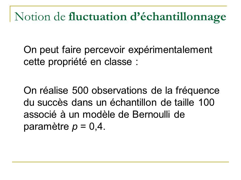 Notion de fluctuation d'échantillonnage On peut faire percevoir expérimentalement cette propriété en classe : On réalise 500 observations de la fréquence du succès dans un échantillon de taille 100 associé à un modèle de Bernoulli de paramètre p = 0,4.