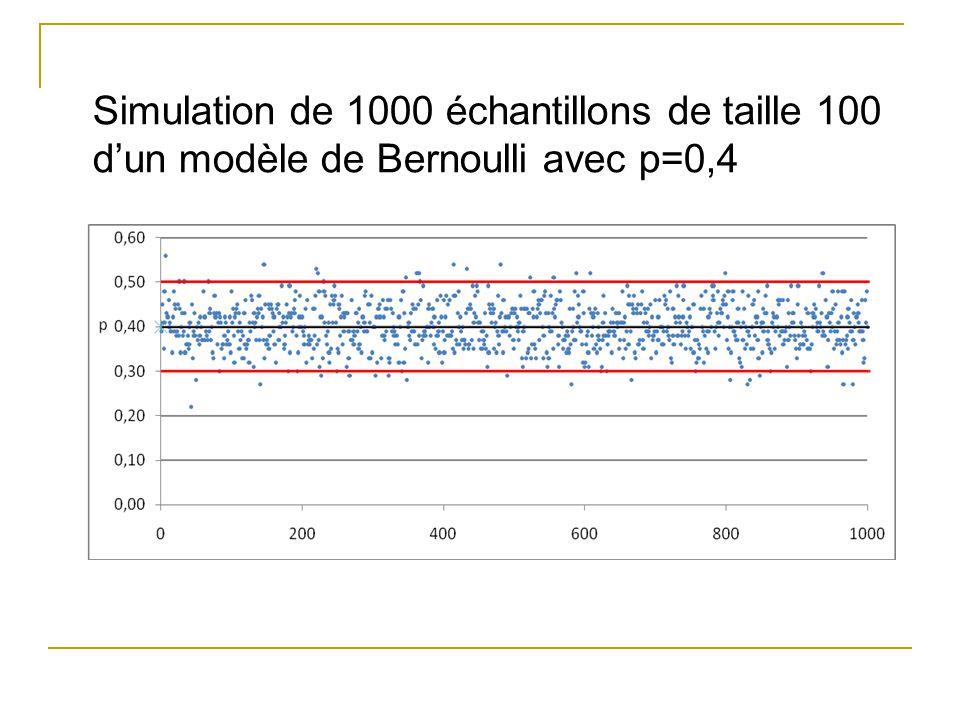 Simulation de 1000 échantillons de taille 100 d'un modèle de Bernoulli avec p=0,4