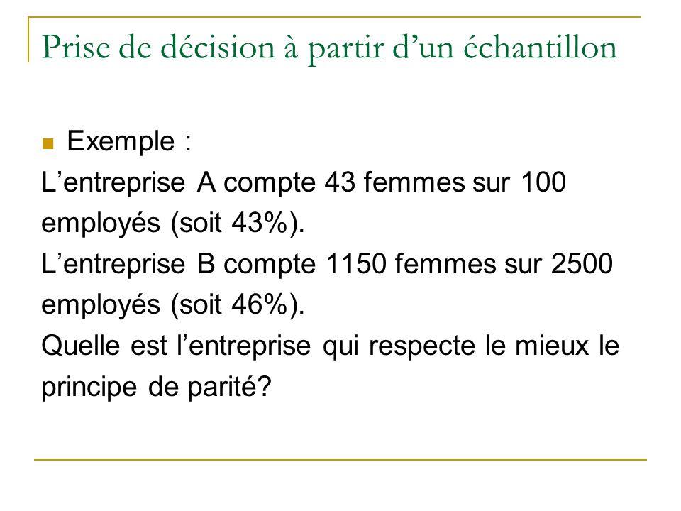 Prise de décision à partir d'un échantillon  Exemple : L'entreprise A compte 43 femmes sur 100 employés (soit 43%).