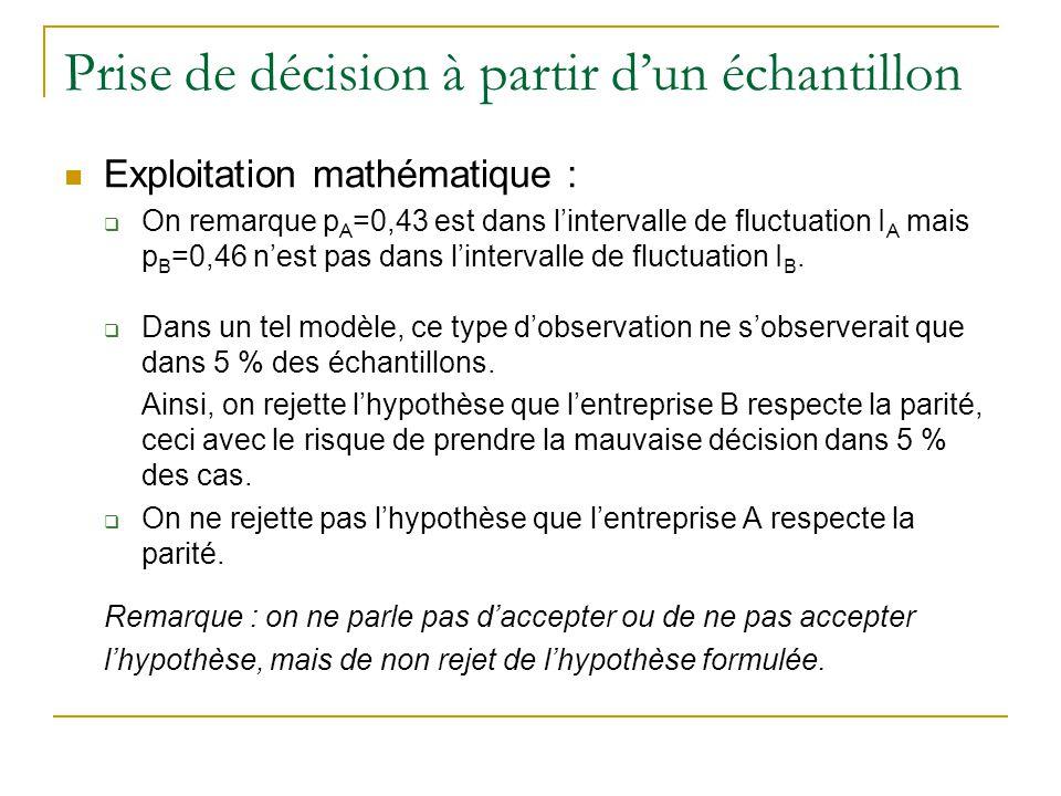 Prise de décision à partir d'un échantillon  Exploitation mathématique :  On remarque p A =0,43 est dans l'intervalle de fluctuation I A mais p B =0,46 n'est pas dans l'intervalle de fluctuation I B.