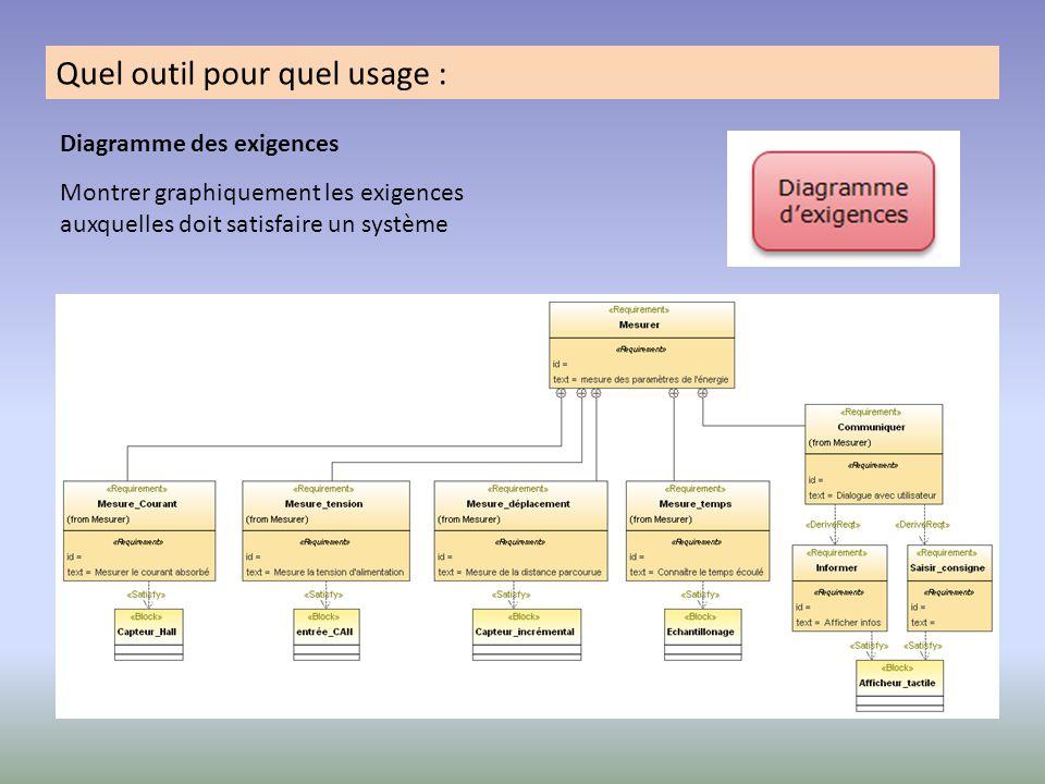 Quel outil pour quel usage : Diagramme des exigences Montrer graphiquement les exigences auxquelles doit satisfaire un système