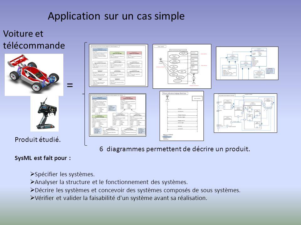 SysML est fait pour :  Spécifier les systèmes.  Analyser la structure et le fonctionnement des systèmes.  Décrire les systèmes et concevoir des sys