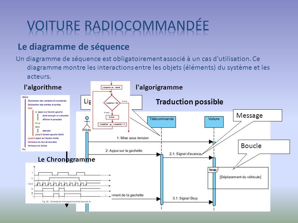 Message Axe du temps Boucle Ligne de vie Le diagramme de séquence Un diagramme de séquence est obligatoirement associé à un cas d'utilisation. Ce diag