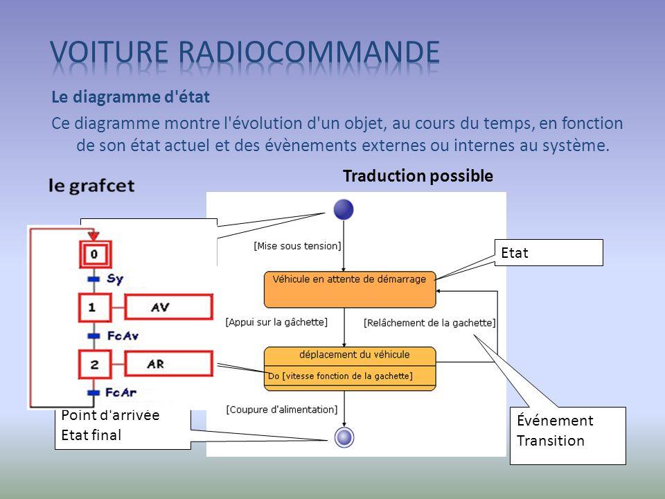 Le diagramme d'état Ce diagramme montre l'évolution d'un objet, au cours du temps, en fonction de son état actuel et des évènements externes ou intern