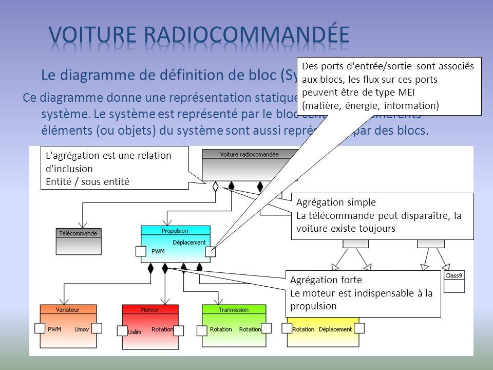 Le diagramme de définition de bloc (SysML) Ce diagramme donne une représentation statique des éléments (ou objets) du système. Le système est représen