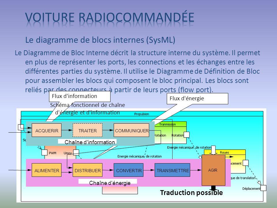 Le diagramme de blocs internes (SysML) Le Diagramme de Bloc Interne décrit la structure interne du système. Il permet en plus de représenter les ports