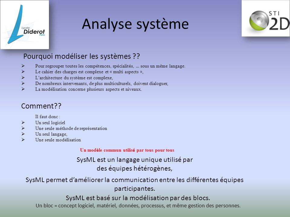 Analyse système  Pour regrouper toutes les comp é tences, sp é cialit é s, … sous un même langage.  Le cahier des charges est complexe et « multi as