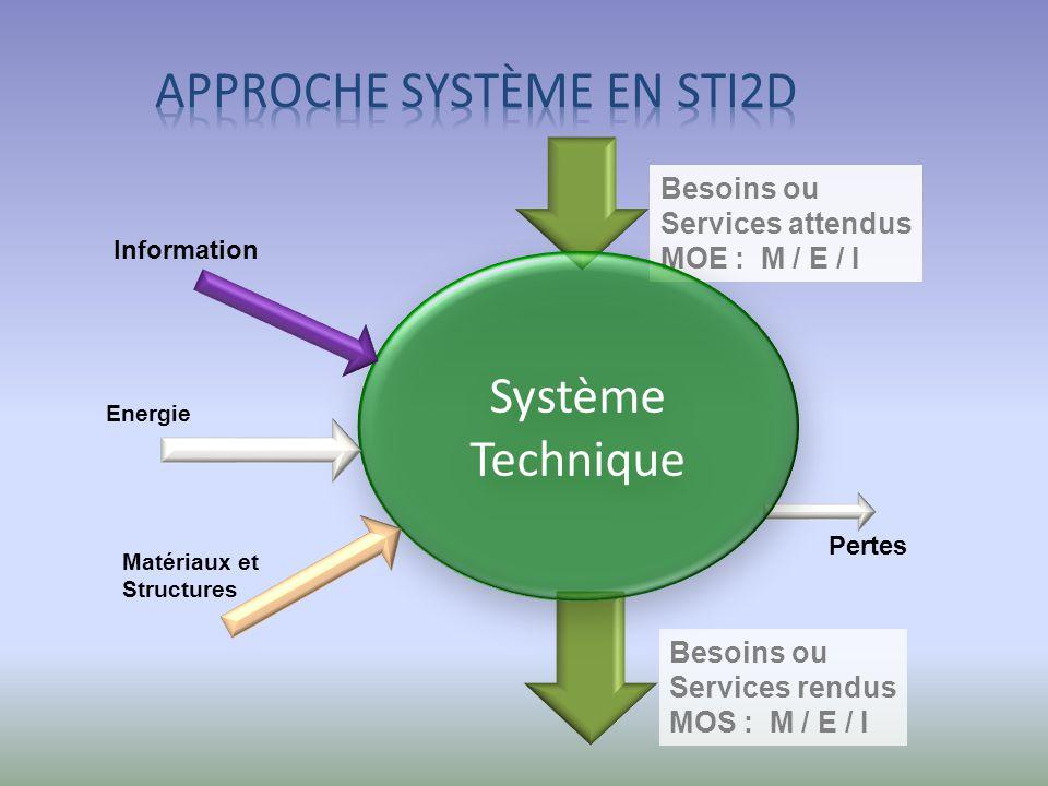 Besoins ou Services rendus MOS : M / E / I Besoins ou Services attendus MOE : M / E / I Pertes Système Technique Système Technique Energie Information