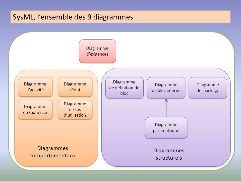 SysML, l'ensemble des 9 diagrammes Diagramme d'activité Diagramme d'état Diagramme de séquence Diagramme de cas d'utilisation Diagramme de définition