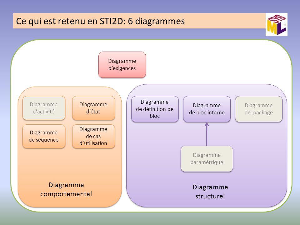 Diagramme d'activité Diagramme d'état Diagramme de séquence Diagramme de cas d'utilisation Diagramme de définition de bloc Diagramme de bloc interne D