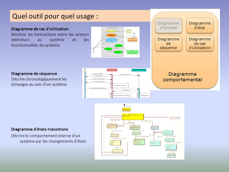 Quel outil pour quel usage : Diagramme de cas d'utilisation Montrer les interactions entre les acteurs extérieurs au système et les fonctionnalités du