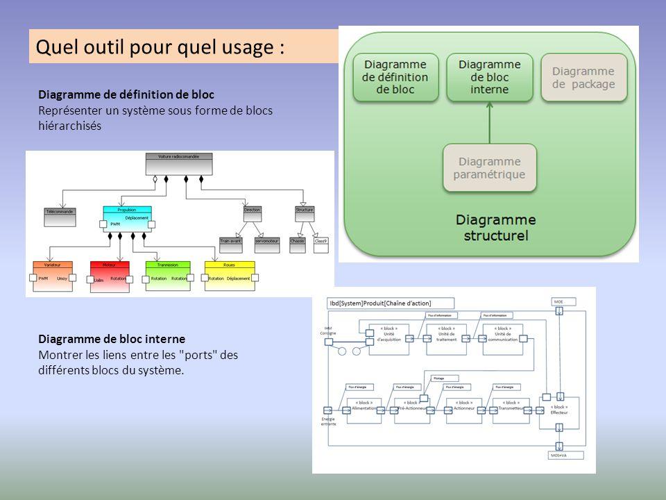 Quel outil pour quel usage : Diagramme de définition de bloc Représenter un système sous forme de blocs hiérarchisés Diagramme de bloc interne Montrer