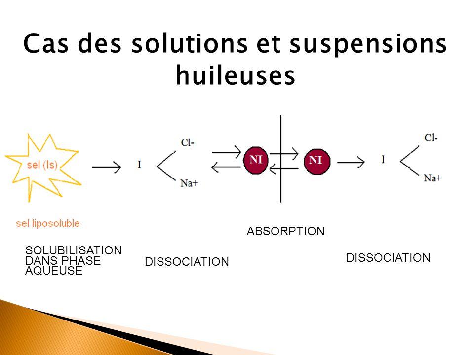 Cas des solutions et suspensions huileuses DISSOCIATION ABSORPTION SOLUBILISATION DANS PHASE AQUEUSE DISSOCIATION