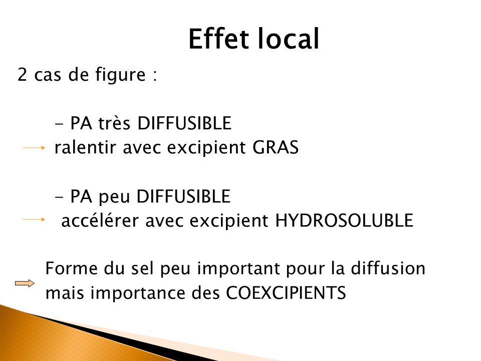 Effet local 2 cas de figure : - PA très DIFFUSIBLE ralentir avec excipient GRAS - PA peu DIFFUSIBLE accélérer avec excipient HYDROSOLUBLE Forme du sel peu important pour la diffusion mais importance des COEXCIPIENTS
