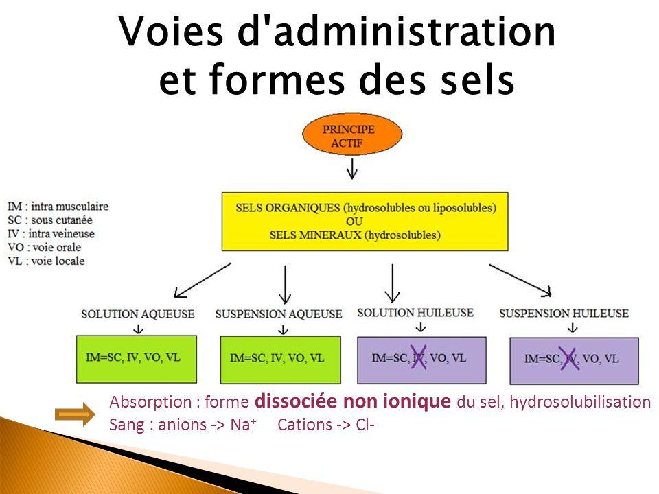Absorption : forme dissociée non ionique du sel, hydrosolubilisation Sang : anions -> Na + Cations -> Cl- Voies d administration et formes des sels