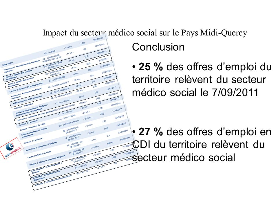 Impact du secteur médico social sur le Pays Midi-Quercy Conclusion • 25 % des offres d'emploi du territoire relèvent du secteur médico social le 7/09/2011 • 27 % des offres d'emploi en CDI du territoire relèvent du secteur médico social