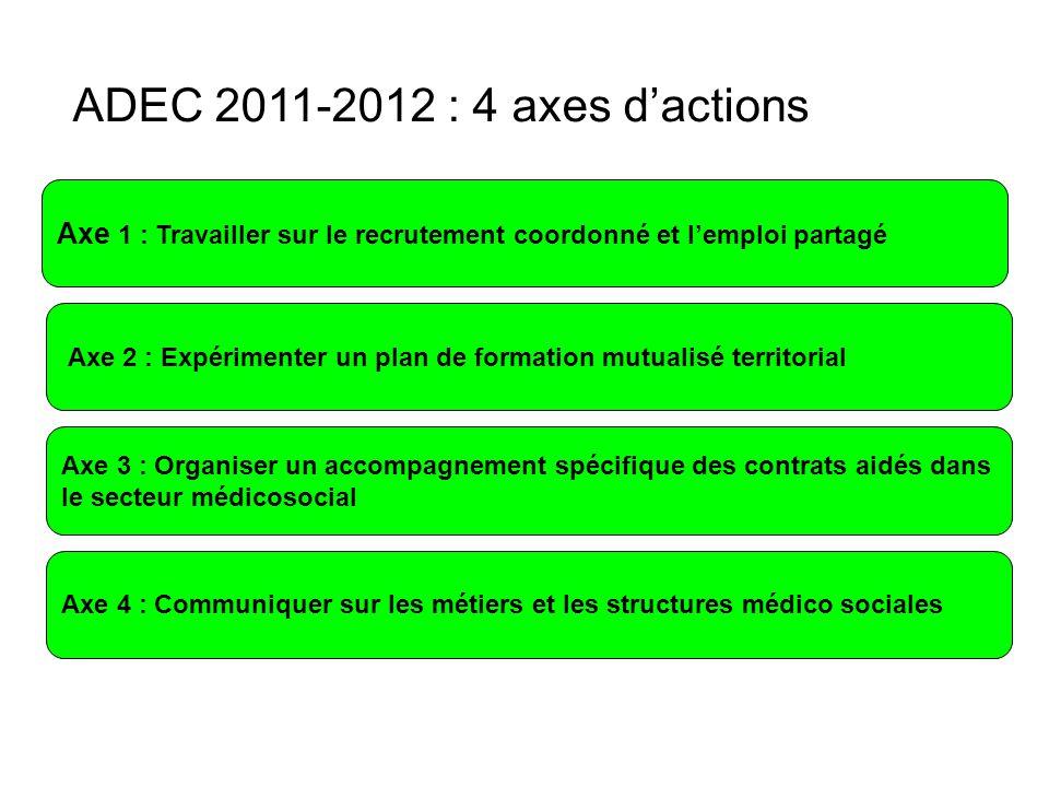 ADEC 2011-2012 : 4 axes d'actions Axe 2 : Expérimenter un plan de formation mutualisé territorial Axe 3 : Organiser un accompagnement spécifique des contrats aidés dans le secteur médicosocial Axe 4 : Communiquer sur les métiers et les structures médico sociales Axe 1 : Travailler sur le recrutement coordonné et l'emploi partagé