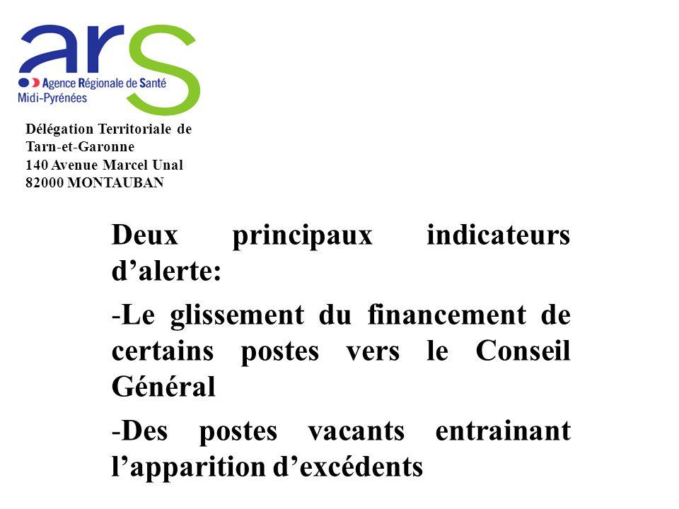 Deux principaux indicateurs d'alerte: -Le glissement du financement de certains postes vers le Conseil Général -Des postes vacants entrainant l'apparition d'excédents Délégation Territoriale de Tarn-et-Garonne 140 Avenue Marcel Unal 82000 MONTAUBAN