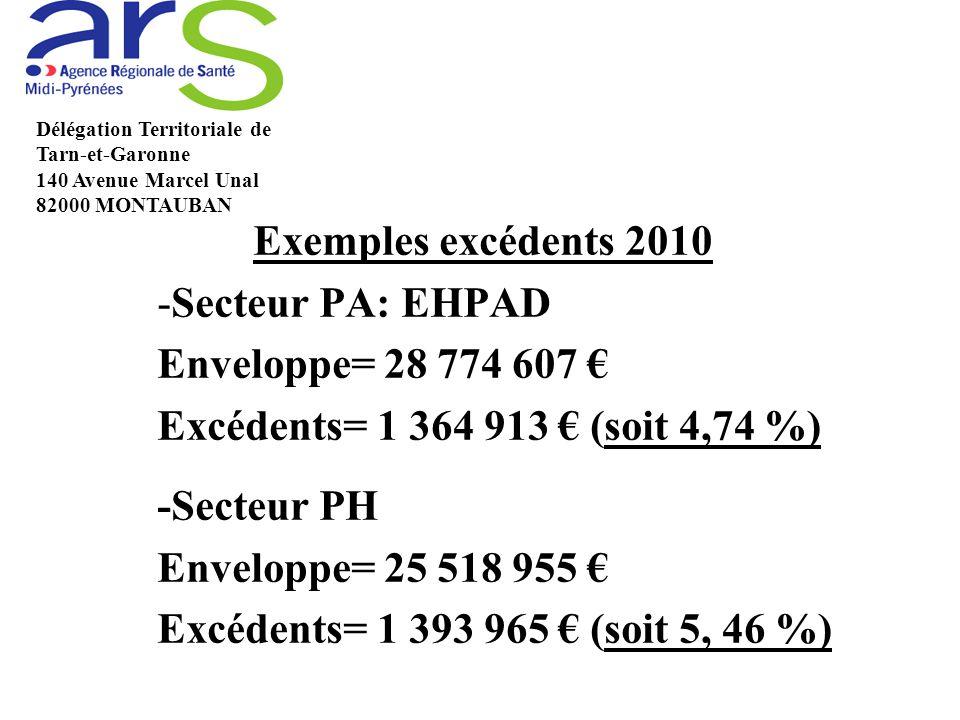 Exemples excédents 2010 -Secteur PA: EHPAD Enveloppe= 28 774 607 € Excédents= 1 364 913 € (soit 4,74 %) -Secteur PH Enveloppe= 25 518 955 € Excédents= 1 393 965 € (soit 5, 46 %) Délégation Territoriale de Tarn-et-Garonne 140 Avenue Marcel Unal 82000 MONTAUBAN