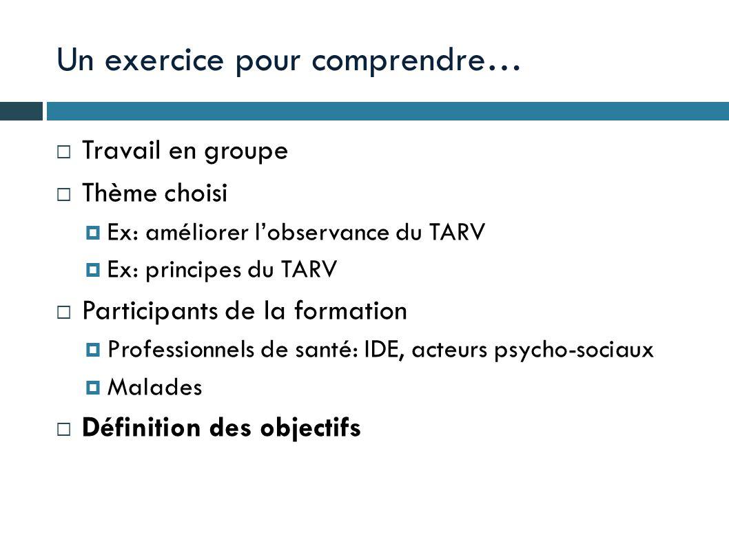 Un exercice pour comprendre…  Travail en groupe  Thème choisi  Ex: améliorer l'observance du TARV  Ex: principes du TARV  Participants de la form