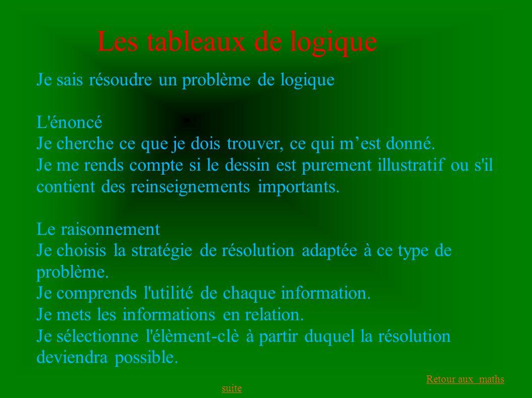 Retour aux maths Les tableaux de logique Je sais résoudre un problème de logique L énoncé Je cherche ce que je dois trouver, ce qui m'est donné.