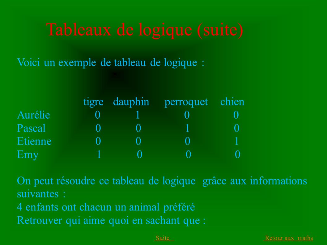 Tableaux de logique (suite) Voici un exemple de tableau de logique : tigre dauphin perroquet chien Aurélie 0 1 0 0 Pascal 0 0 1 0 Etienne 0 0 0 1 Emy 1 0 0 0 On peut résoudre ce tableau de logique grâce aux informations suivantes : 4 enfants ont chacun un animal préféré Retrouver qui aime quoi en sachant que : Suite Retour aux maths Suite Retour aux maths