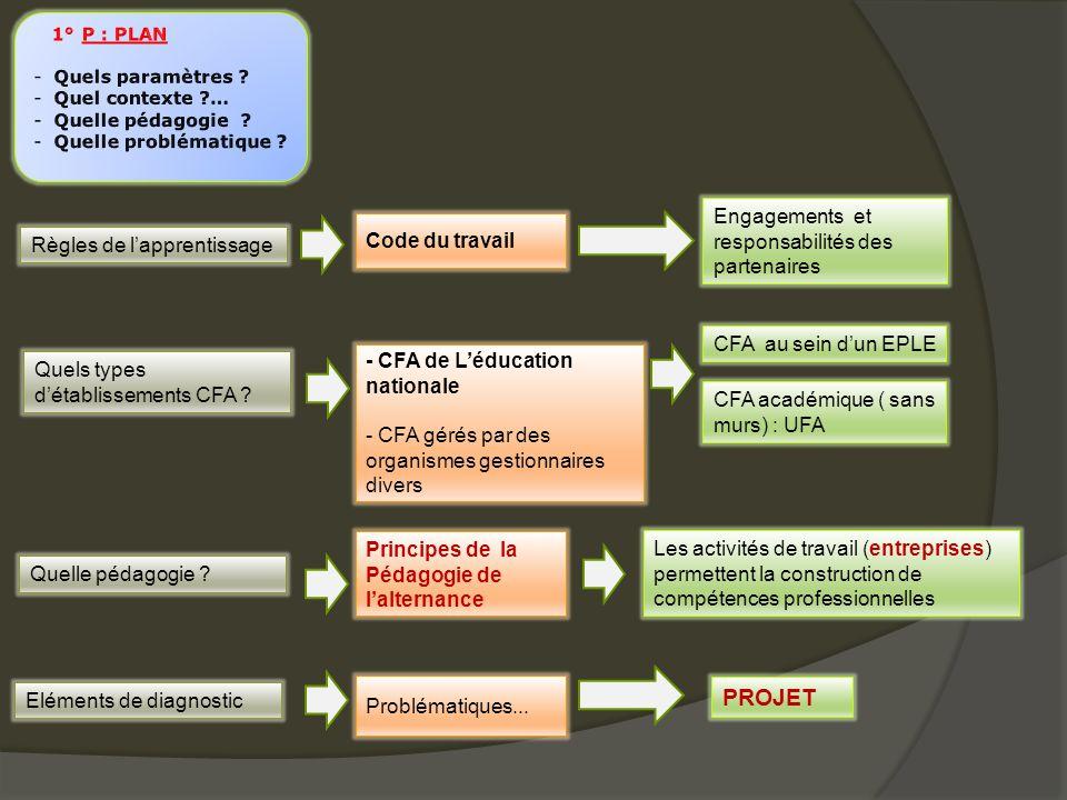 Clients Fournisseurs Partenaires Apprentis Entreprises Participent à la formation de leurs collaborateurs Génération Y C .