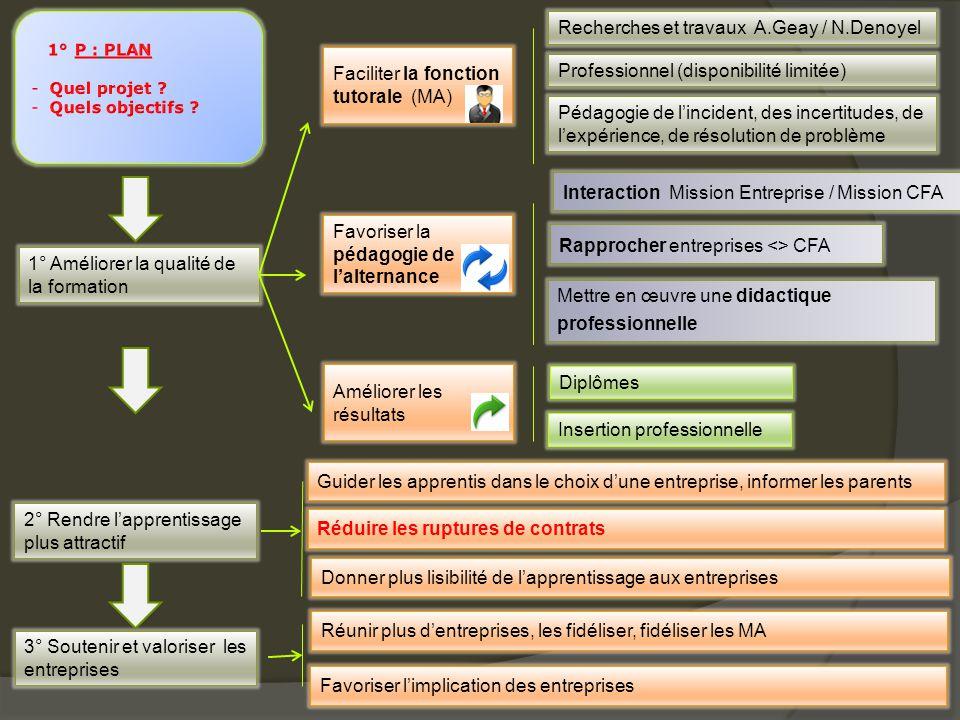 Analyser le potentiel formation de l'entreprise Manager la relation CFA / Entreprises Quelles Actions en direction des entreprises .