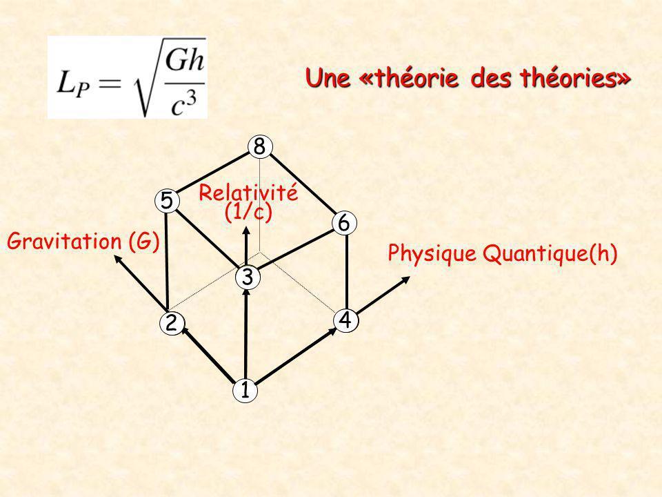 Physique Quantique(h) Relativité (1/c) Gravitation (G) 1 2 4 3 5 6 8 Une «théorie des théories»