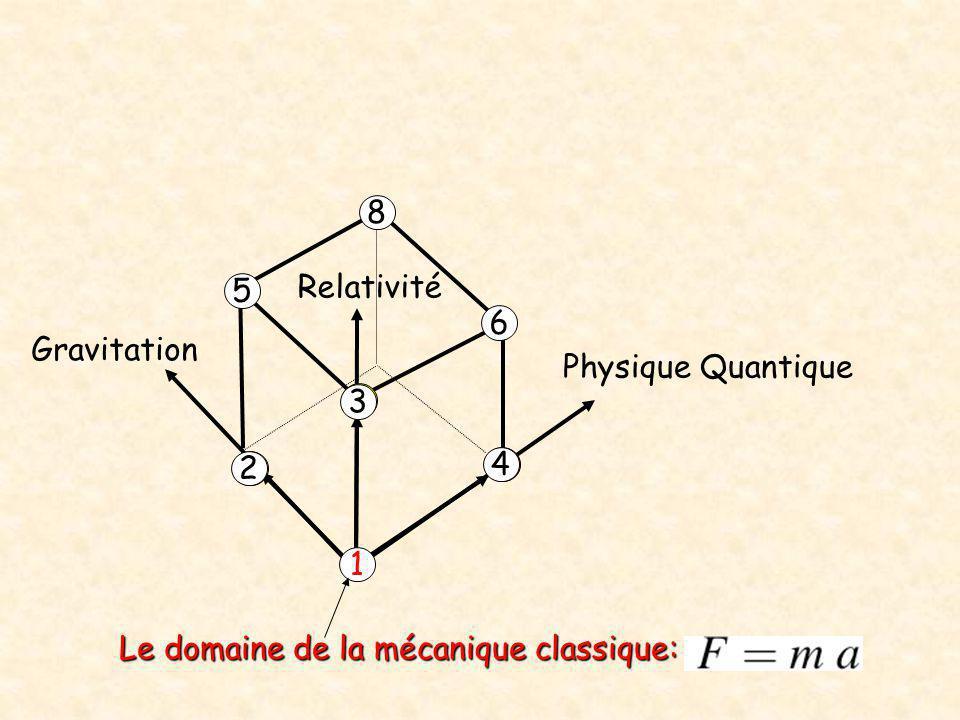 Physique Quantique Relativité Gravitation 2 4 3 5 6 8 Le domaine de la mécanique classique: 1