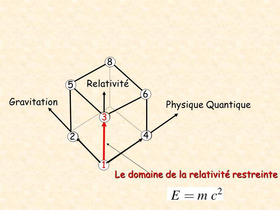 Physique Quantique Relativité Gravitation 1 2 4 3 5 6 8 Le domaine de la relativité restreinte