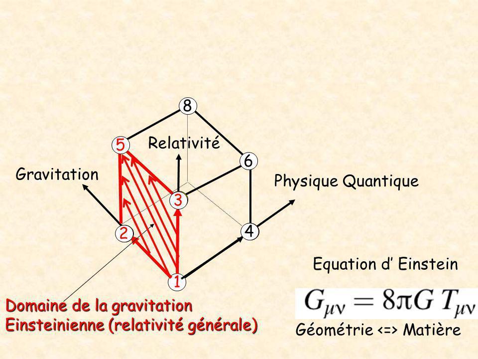 Physique Quantique Relativité Gravitation 1 2 4 3 5 6 8 Domaine de la gravitation Einsteinienne (relativité générale) Géométrie Matière Equation d' Ei