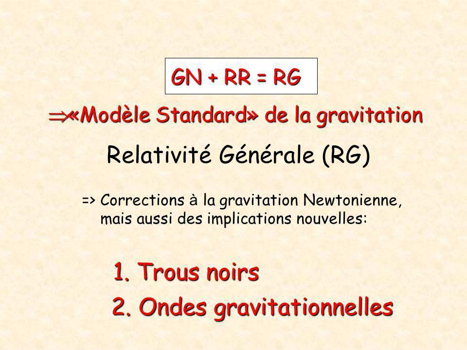GN + RR = RG  «Modèle Standard» de la gravitation Relativité Générale (RG) => Corrections à la gravitation Newtonienne, mais aussi des implications n