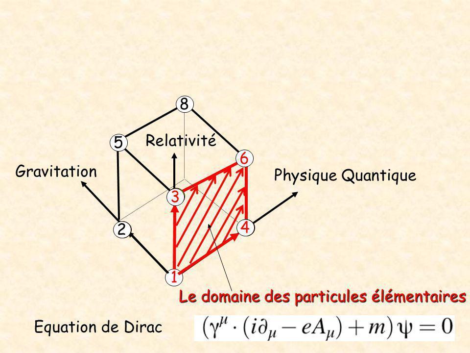 Physique Quantique Relativité Gravitation 1 2 4 3 5 6 8 Le domaine des particules élémentaires Equation de Dirac