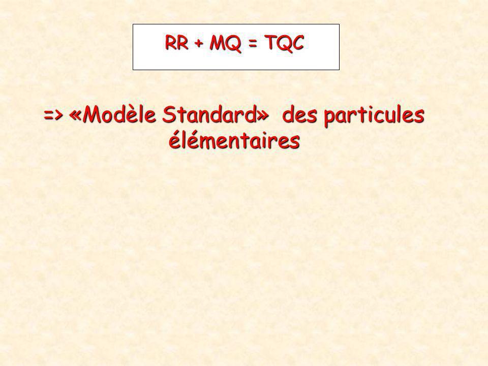 RR + MQ = TQC => «Modèle Standard» des particules élémentaires