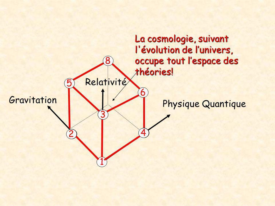 Physique Quantique Relativité Gravitation 1 2 4 3 5 6 8 La cosmologie, suivant l'évolution de l'univers, occupe tout l'espace des théories!