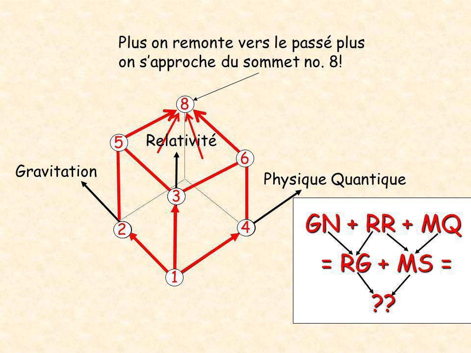 Physique Quantique Gravitation 2 4 8 Plus on remonte vers le passé plus on s'approche du sommet no. 8! 3 6 5 1 GN + RR + MQ = RG + MS = ?? = RG + MS =