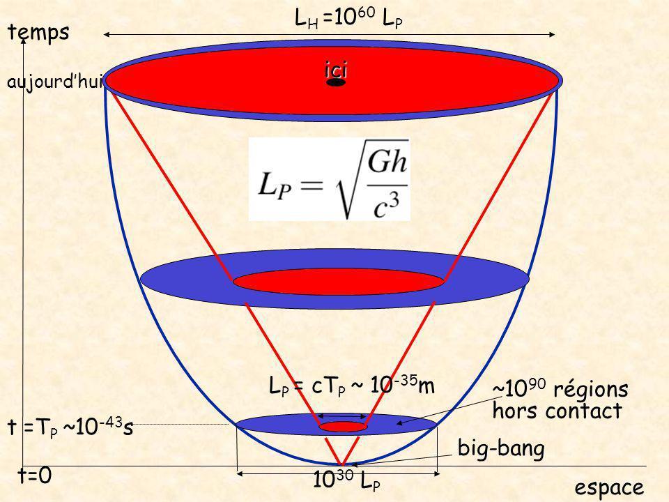 aujourd'hui temps espace big-bang t=0 ici L H =10 60 L P L P = cT P ~ 10 -35 m t =T P ~10 -43 s 10 30 L P ~10 90 régions hors contact