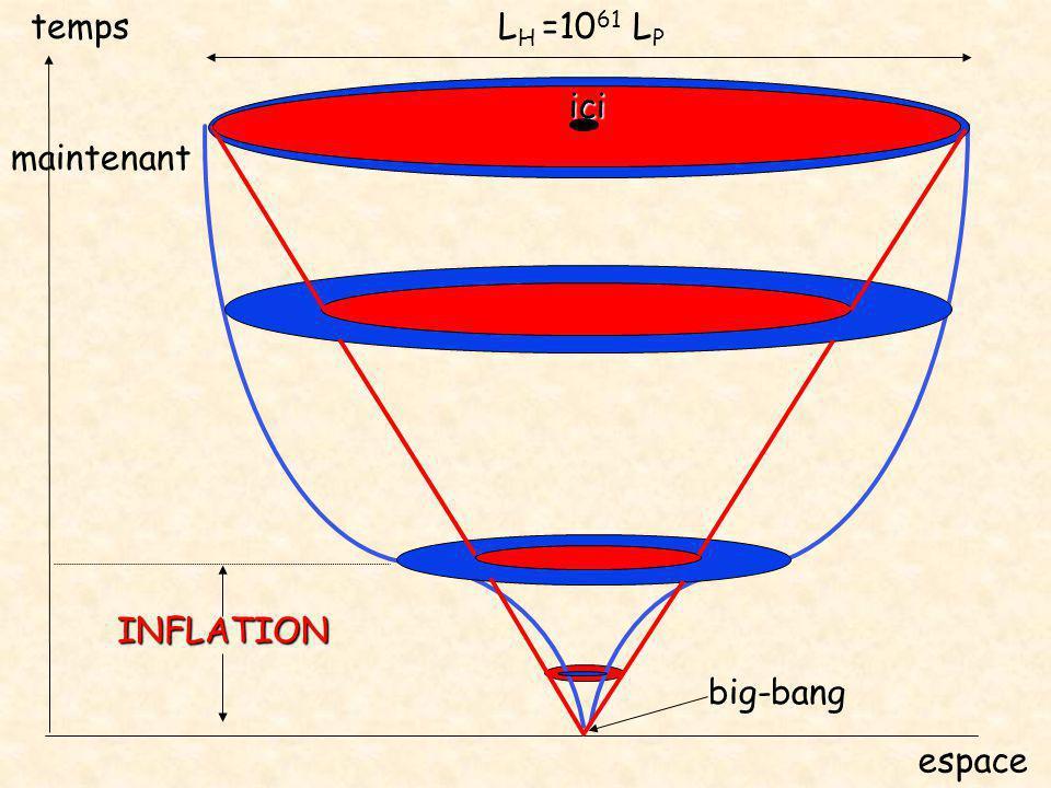 big-bang espace ici temps maintenant INFLATION L H =10 61 L P