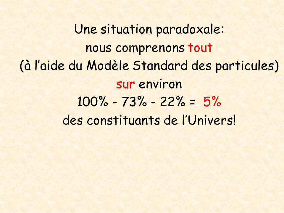Une situation paradoxale: nous comprenons tout (à l'aide du Modèle Standard des particules) sur environ 100% - 73% - 22% = 5% des constituants de l'Un